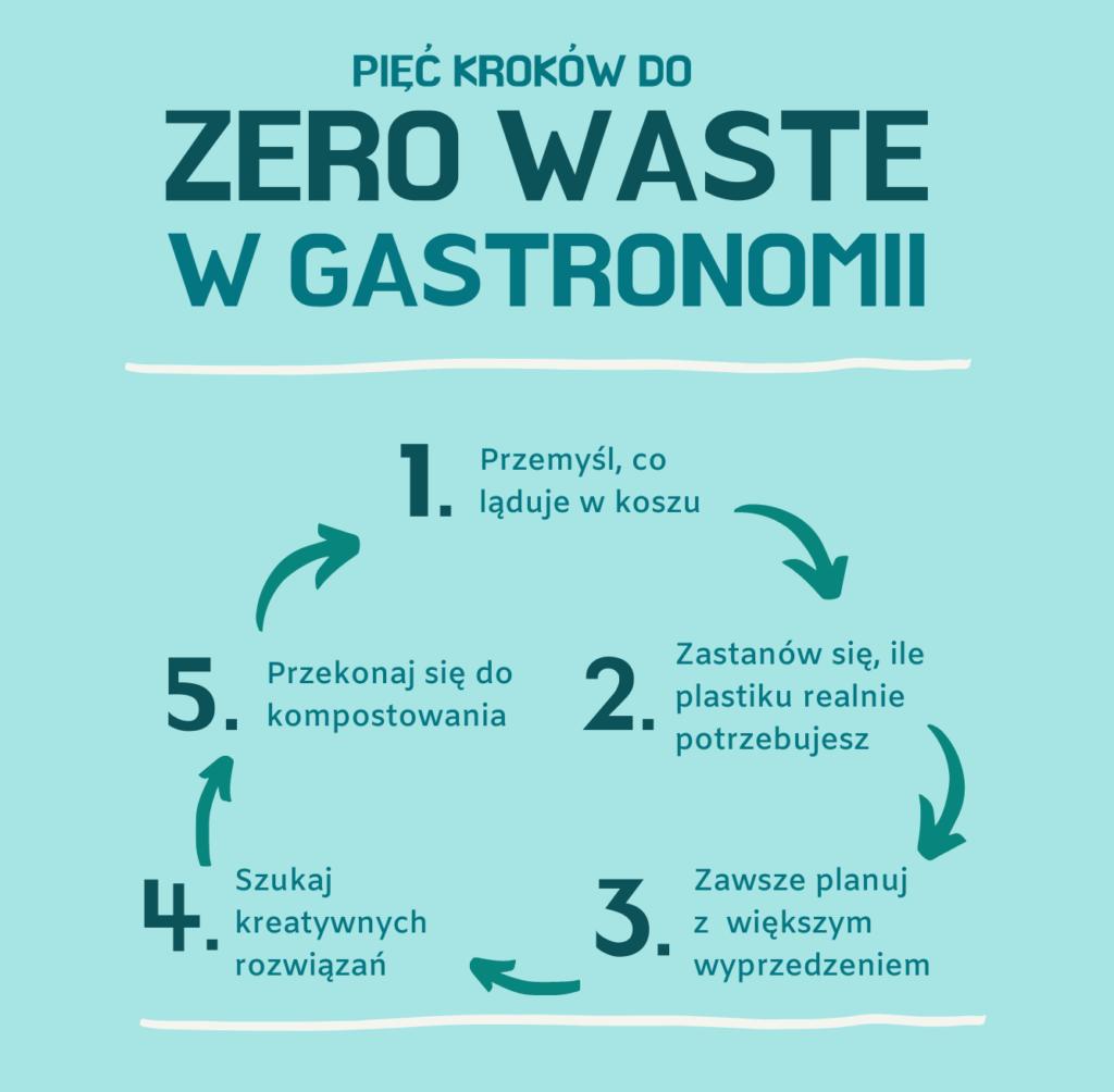 Zero waste w gastronomii - jak przygotować plan działania - blog gastronomiczny Bidfood Farutex
